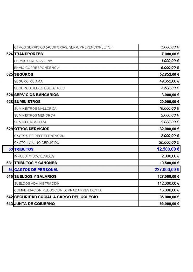 Presupuestos-ano-2016-complet_Página_4_Página_6b